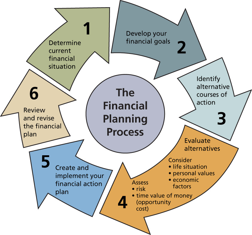 financial planning 2 essay Financial statement analysis paper example 1: dell is planning to keep over financial reporting (part 2.